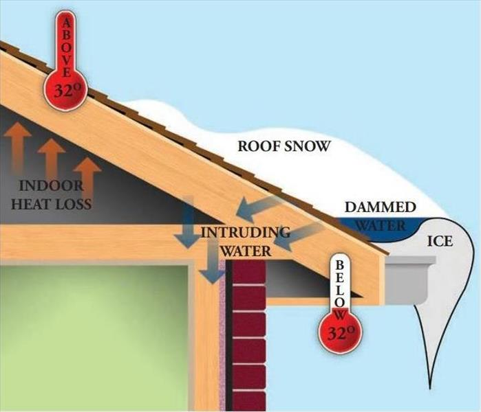 Water Damage Winter Weather Worries